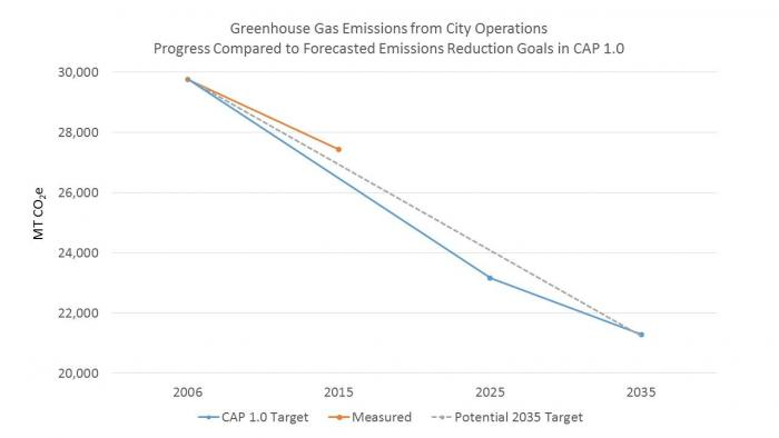 Graph shows greenhouse gas emissions from city operations. Progress compared to forecasted emissions reduction goals in climate action plan 1.0