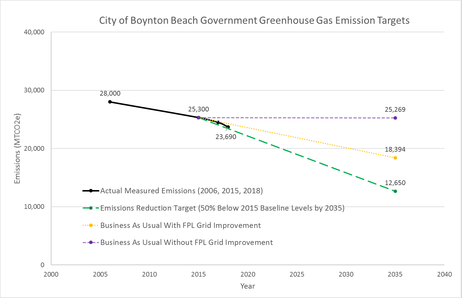 City of Boynton Beach government green house gas emissions targets