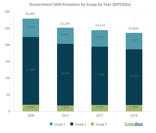Government GHG Emissions by Scope by Year MTCO2e